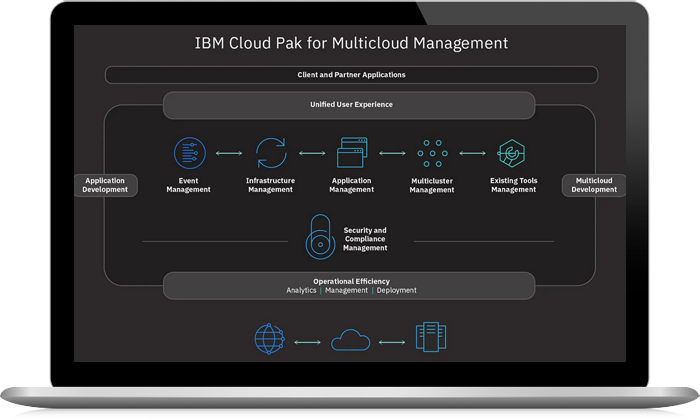 Screenshot from IBM Cloud Pak for Multicloud Management