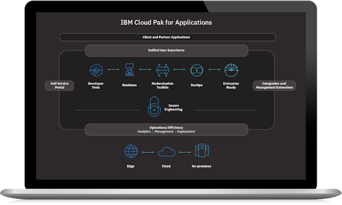 IBM Cloud Pak for Applications