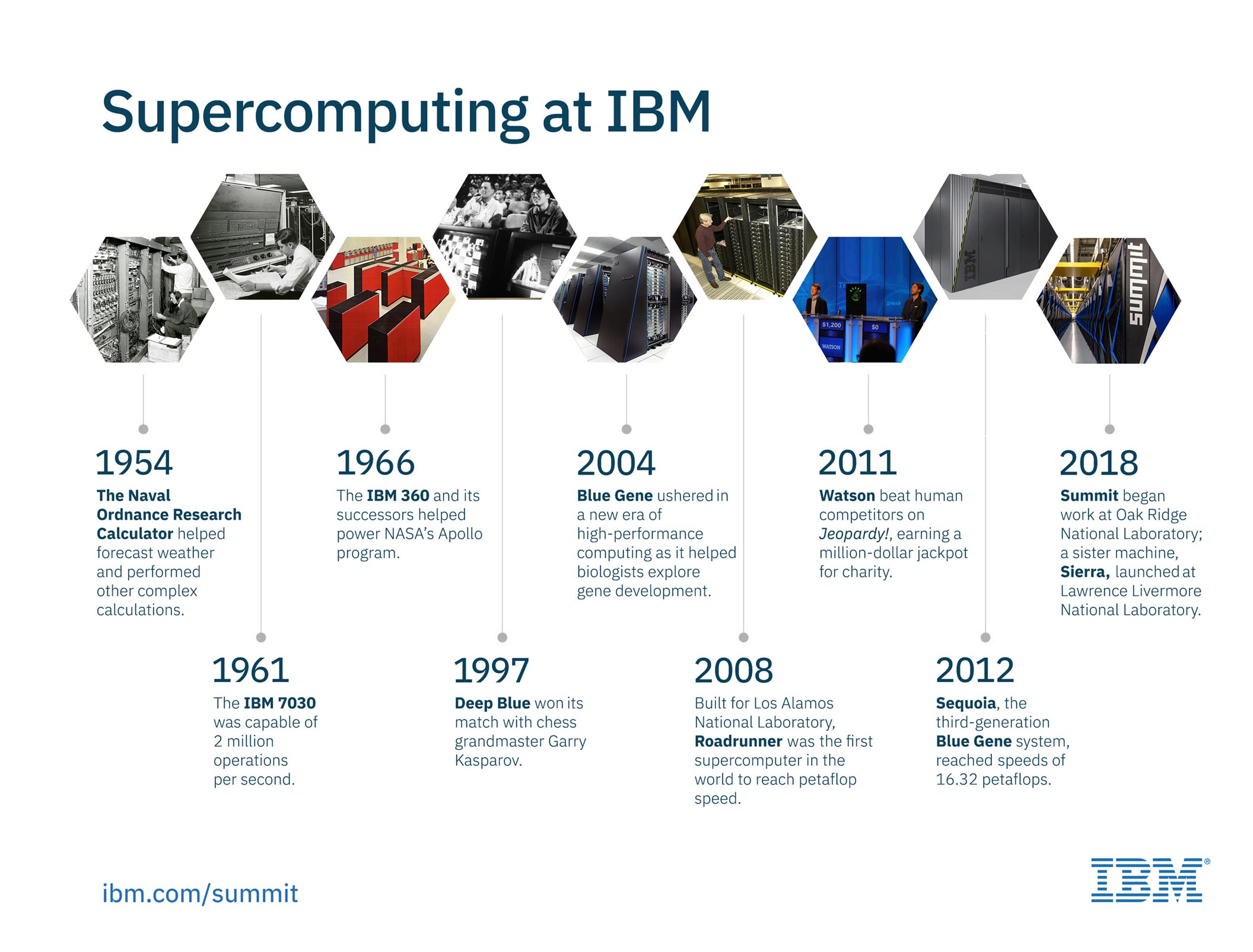 Supercomputing at IBM: A brief history