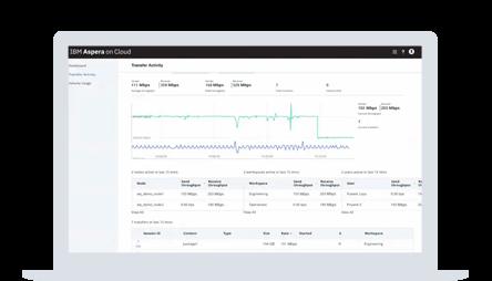 IBM Aspera on Cloud