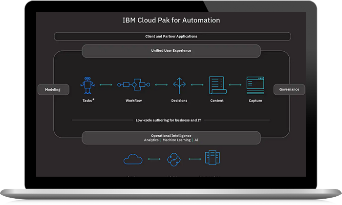 IBM Cloud Pak for Automation screenshot