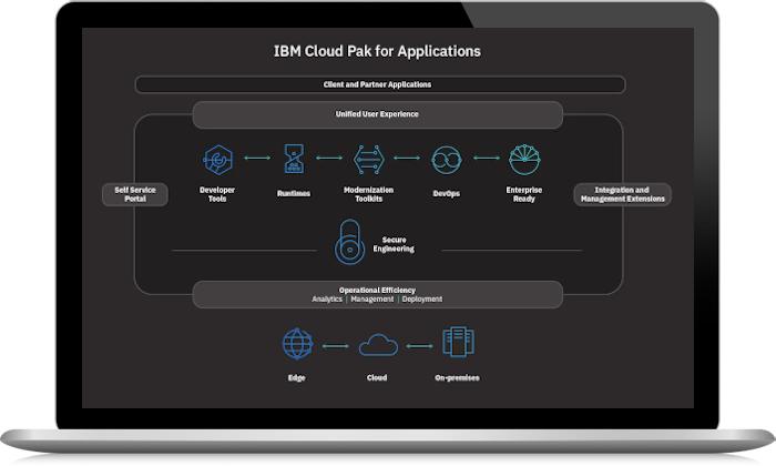 IBM Cloud Pak for Applications screenshot